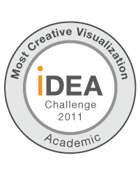 Most creative visualization award @ Illumina iDEA challenge 2011